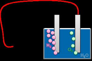 Schema der Elektrolyse