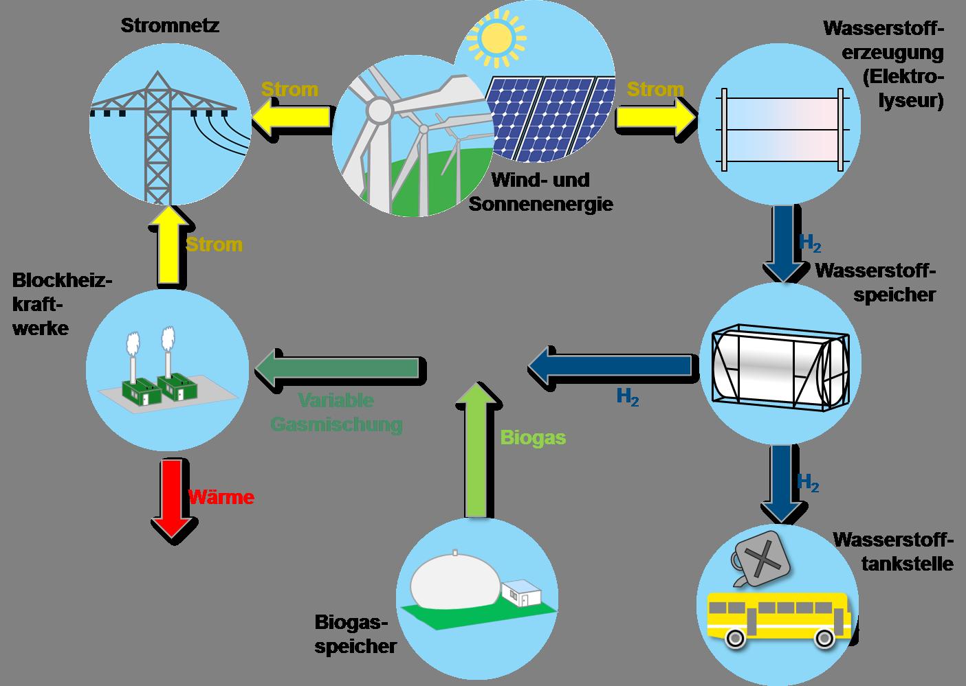 Illustration der energetischen Sektorenkopplung durch Wasserstoffnutzung