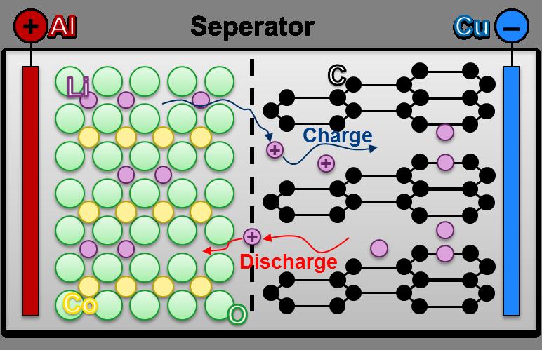 Schema eines Lithium-Ionen Akkumulators