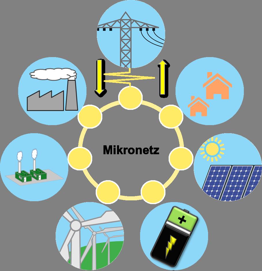 Illustration eines Mikronetzes, sowie dessen Teilnehmer und Komponenten