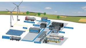 Speicherung erneuerbarer Energien mit anschließender Nutzung in unterschiedlichen Aufgabengebieten