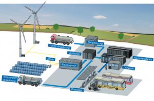 Speicherung erneuerbarer Energien in Wasserstoff mit anschließender Nutzung für Mobilitätsanwendungen